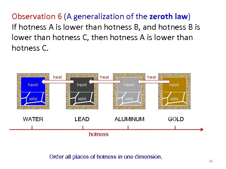 Observation 6 (A generalization of the zeroth law) If hotness A is lower than