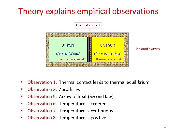 Theory explains empirical observations Thermal contact U', S'(U') U'', S''(U'') 1/T' = d. S'(U')/d.