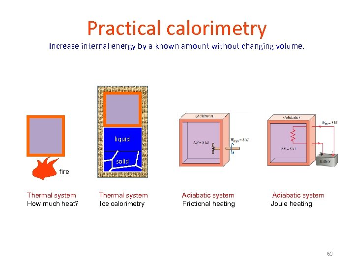 Practical calorimetry Increase internal energy by a known amount without changing volume. liquid solid