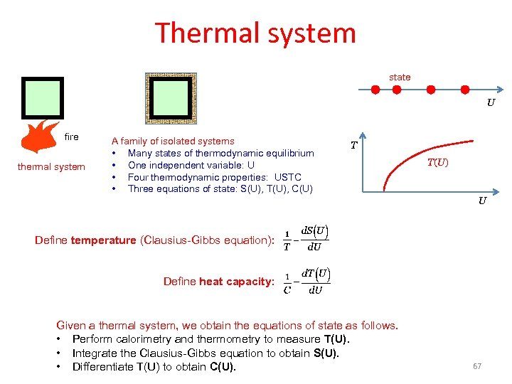 Thermal system state U fire thermal system A family of isolated systems • Many