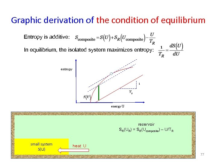 Graphic derivation of the condition of equilibrium Entropy is additive: In equilibrium, the isolated