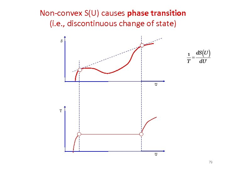 Non-convex S(U) causes phase transition (i. e. , discontinuous change of state) S U
