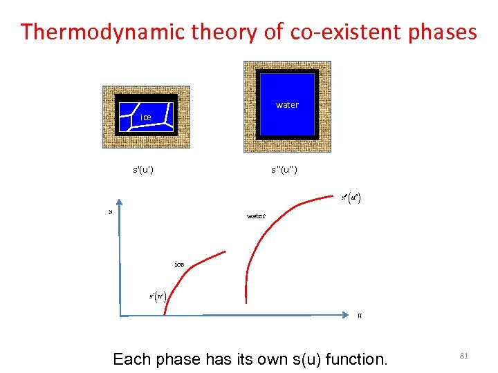 Thermodynamic theory of co-existent phases water ice s'(u') s''(u'') water ice Each phase has