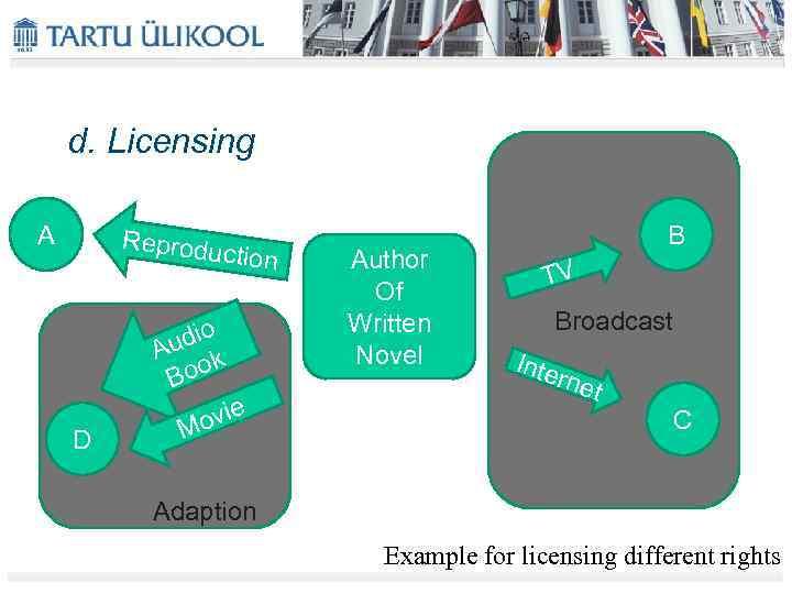 d. Licensing A Reprodu ction o udi A ook B D ovie M Author
