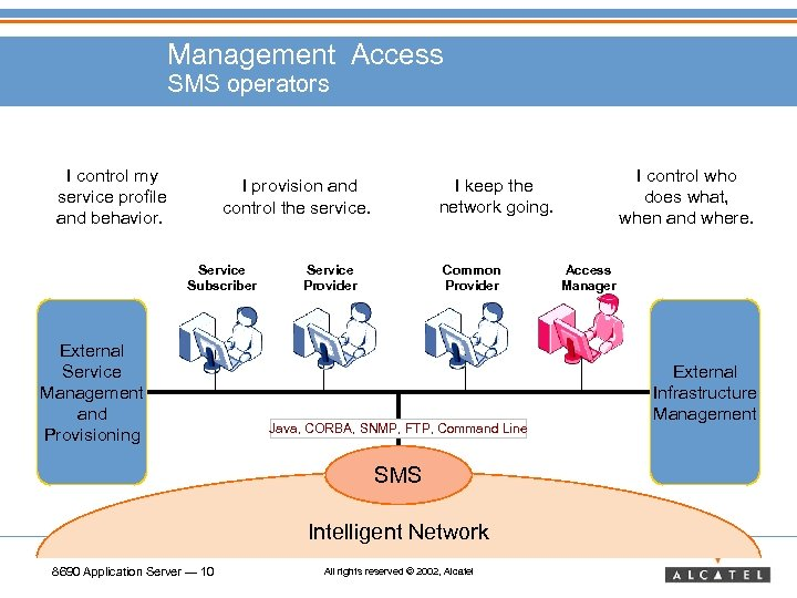 Management Access SMS operators I control my service profile and behavior. Service Subscriber External