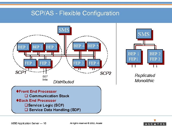 SCP/AS - Flexible Configuration SMS BEP 1 BEP 2 BEP 3 FEP 1 FEP