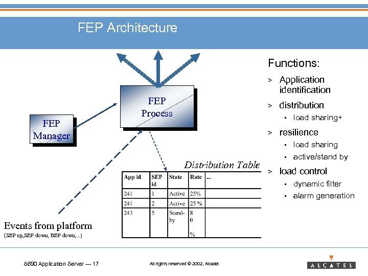 FEP Architecture Functions: > FEP Manager > FEP Process Application identification distribution • >