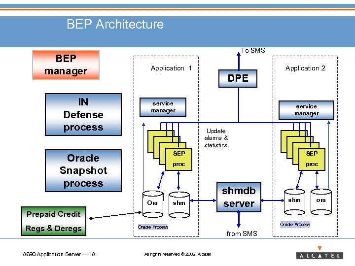 BEP Architecture BEP manager IN Defense process To SMS Application 1 Application 2 DPE