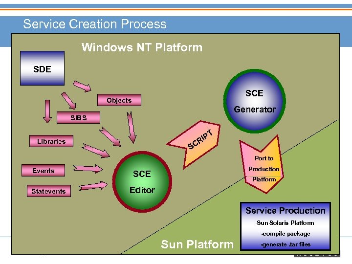 Service Creation Process Windows NT Platform SDE SCE Objects Generator SIBS T P RI