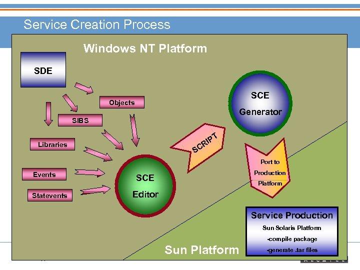 Service Creation Process Windows NT Platform SDE SCE Objects Generator SIBS T P RI