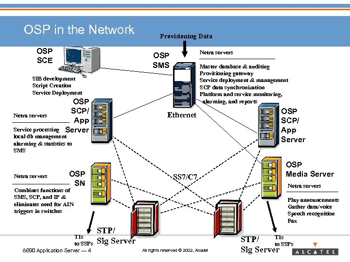 OSP in the Network OSP SCE Provisioning Data Netra servers OSP SMS Master database