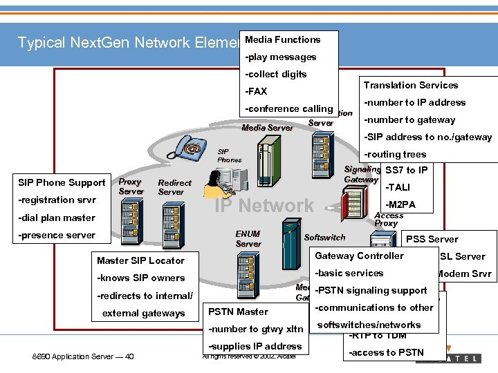 Media Typical Next. Gen Network Elements Functions -play messages -collect digits Translation Services -FAX