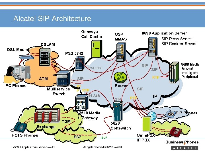 Alcatel SIP Architecture Genesys Call Center 8690 Application Server -SIP Proxy Server -SIP Redirect