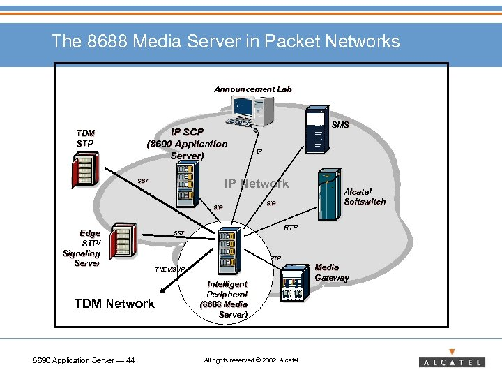 The 8688 Media Server in Packet Networks Announcement Lab TDM STP IP SCP (8690
