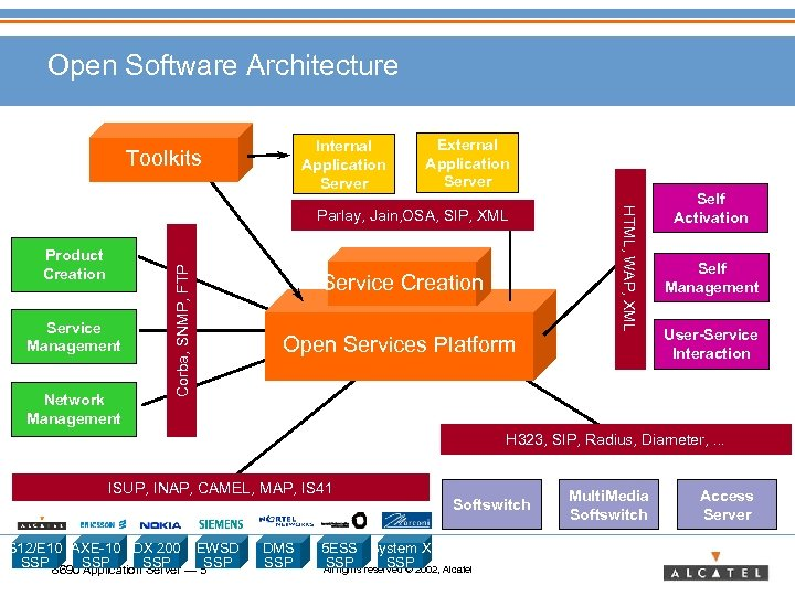 Open Software Architecture Internal Application Server Toolkits External Application Server Service Management Network Management