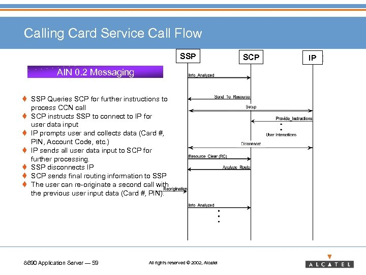 Calling Card Service Call Flow SSP AIN 0. 2 Messaging t SSP Queries SCP