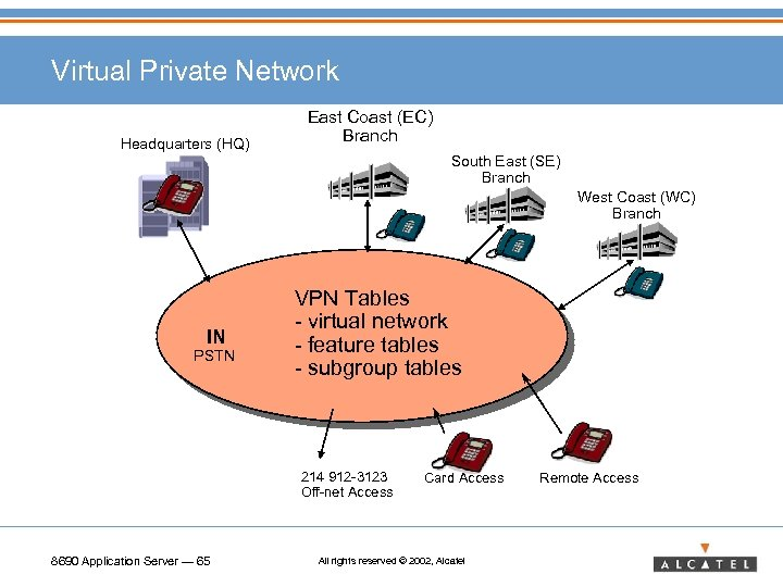 Virtual Private Network Headquarters (HQ) East Coast (EC) Branch South East (SE) Branch West
