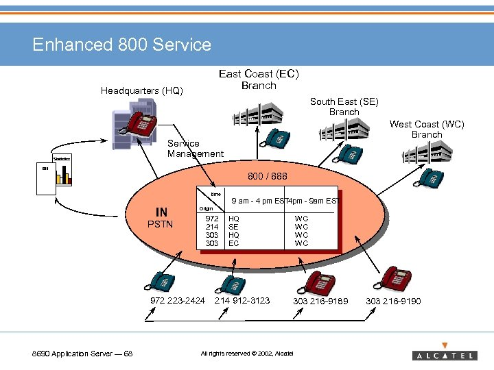 Enhanced 800 Service East Coast (EC) Branch Headquarters (HQ) South East (SE) Branch Statistics