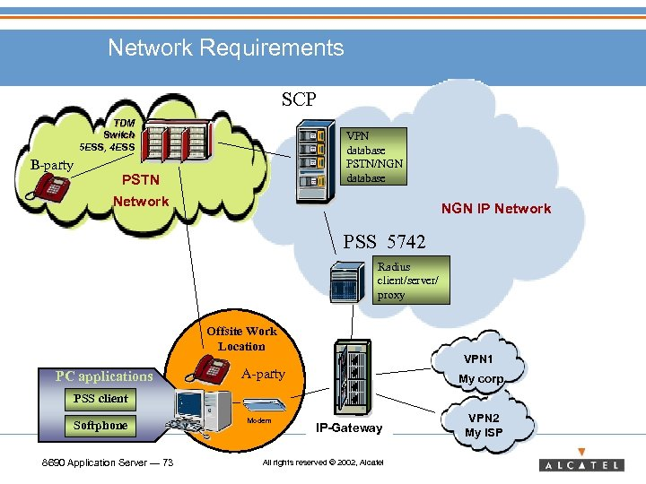 Network Requirements SCP TDM Switch 5 ESS, 4 ESS B-party VPN database PSTN/NGN database