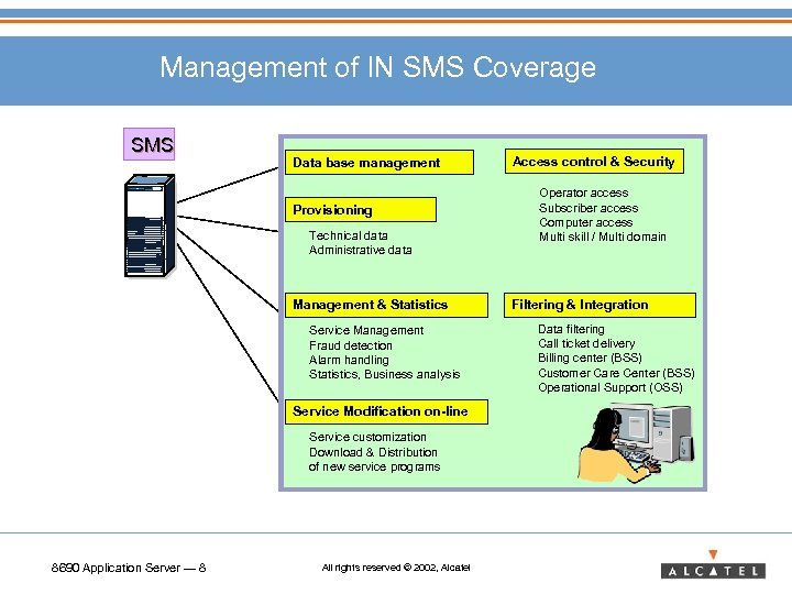Management of IN SMS Coverage SMS Data base management Provisioning Technical data Administrative data