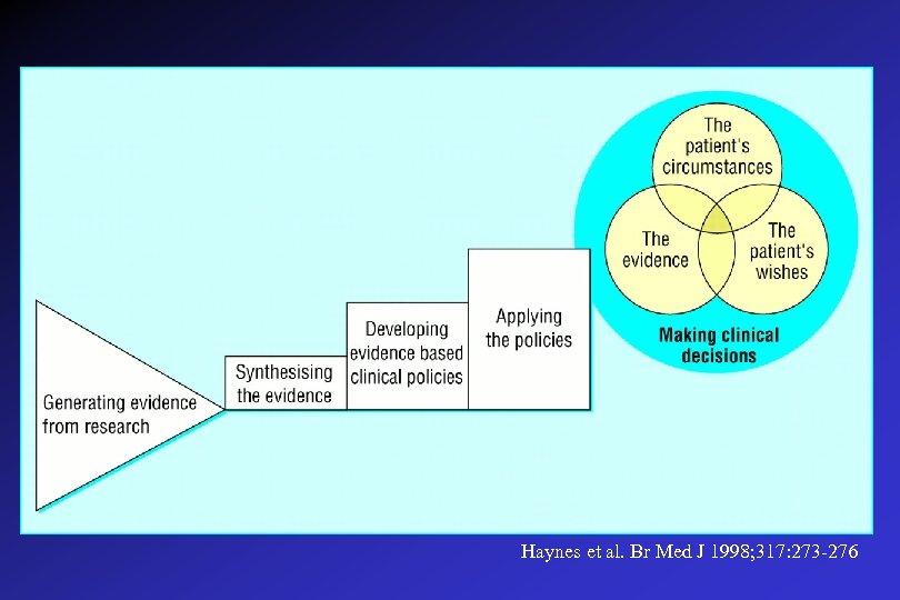 Haynes et al. Br Med J 1998; 317: 273 -276