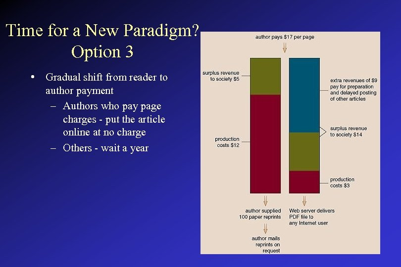 Time for a New Paradigm? Option 3 • Gradual shift from reader to author