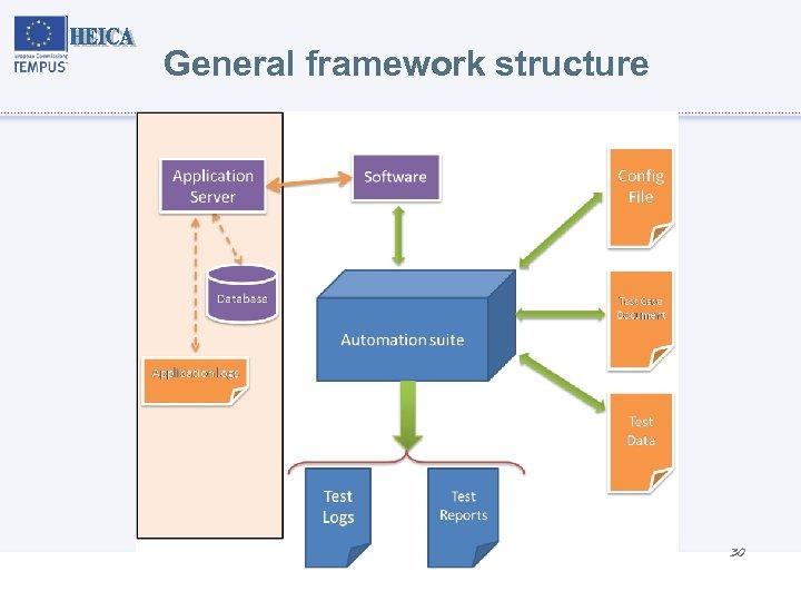 General framework structure 30