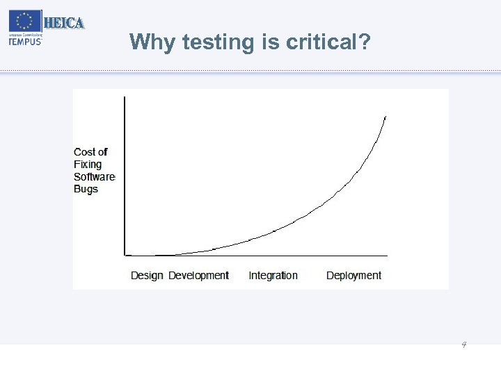 Why testing is critical? 4