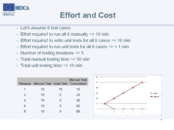 Effort and Cost – – – – Let's assume 6 test cases Effort required