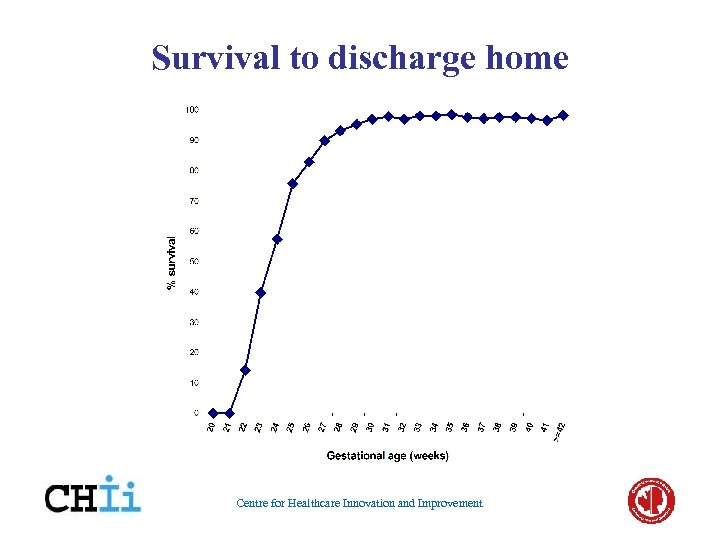 Survival to discharge home Centre for Healthcare Innovation and Improvement