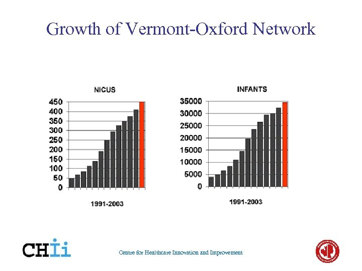 Growth of Vermont-Oxford Network Centre for Healthcare Innovation and Improvement