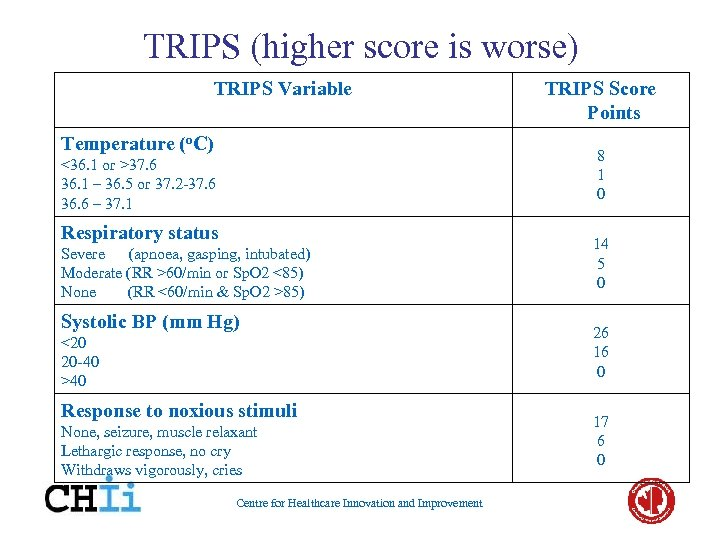 TRIPS (higher score is worse) TRIPS Variable Temperature (o. C) TRIPS Score Points 8