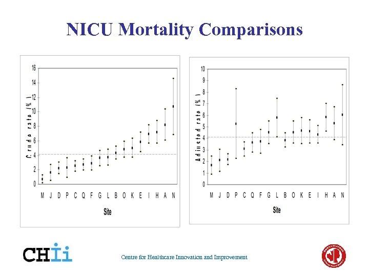 NICU Mortality Comparisons Centre for Healthcare Innovation and Improvement