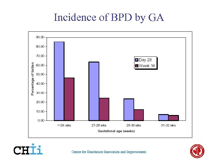 Incidence of BPD by GA Centre for Healthcare Innovation and Improvement