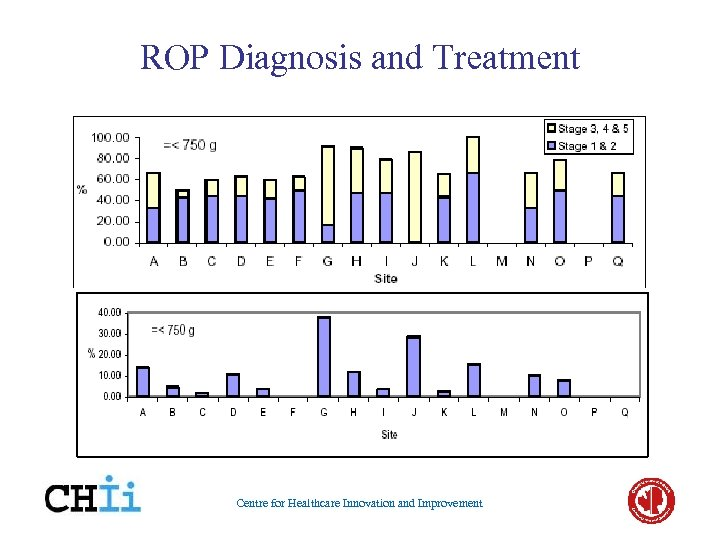 ROP Diagnosis and Treatment Centre for Healthcare Innovation and Improvement