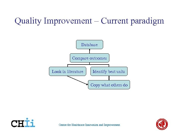 Quality Improvement – Current paradigm Database Compare outcomes Look in literature Identify best units
