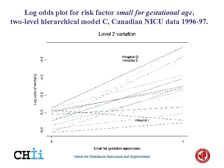 Log odds plot for risk factor small for gestational age, two-level hierarchical model C,