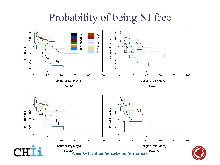 Probability of being NI free Centre for Healthcare Innovation and Improvement