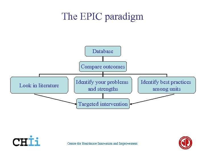 The EPIC paradigm Database Compare outcomes Look in literature Identify your problems and strengths