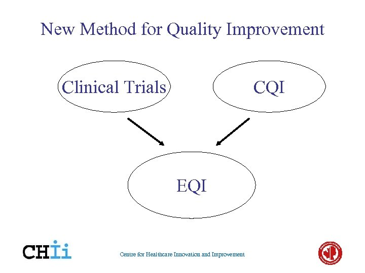 New Method for Quality Improvement Clinical Trials CQI EQI Centre for Healthcare Innovation and