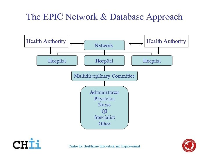 The EPIC Network & Database Approach Health Authority Hospital Network Hospital Multidisciplinary Committee Administrator