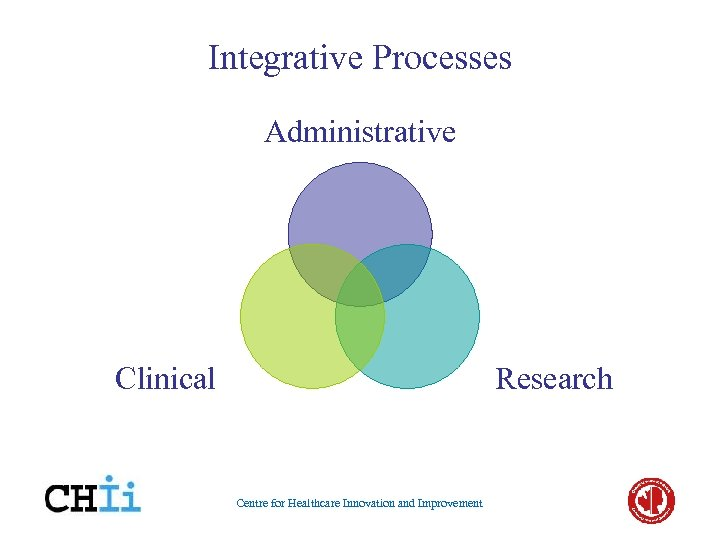 Integrative Processes Administrative Clinical Research Centre for Healthcare Innovation and Improvement
