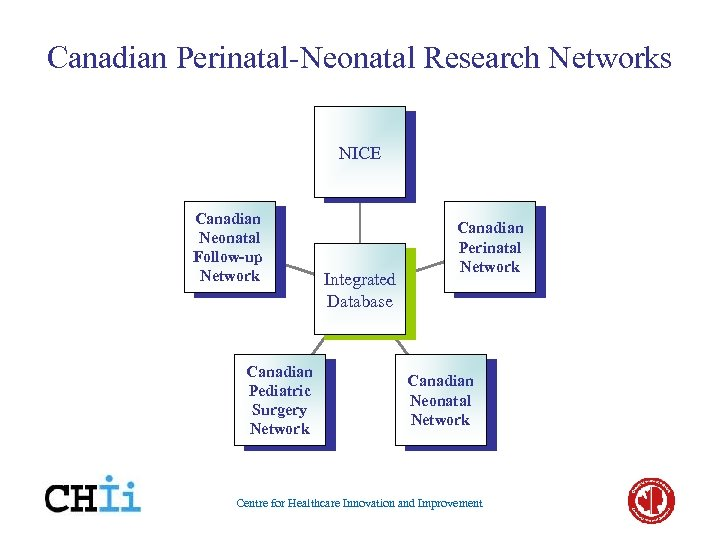 Canadian Perinatal-Neonatal Research Networks NICE Canadian Neonatal Follow-up Network Canadian Pediatric Surgery Network Integrated