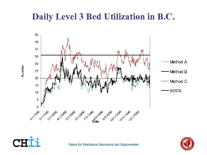 Daily Level 3 Bed Utilization in B. C. Centre for Healthcare Innovation and Improvement