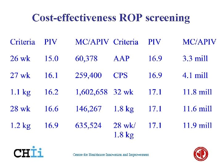 Cost-effectiveness ROP screening Centre for Healthcare Innovation and Improvement