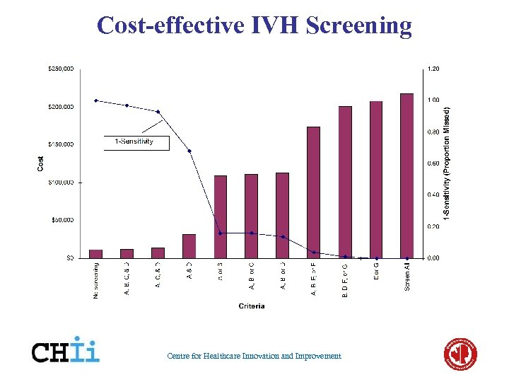 Cost-effective IVH Screening Centre for Healthcare Innovation and Improvement