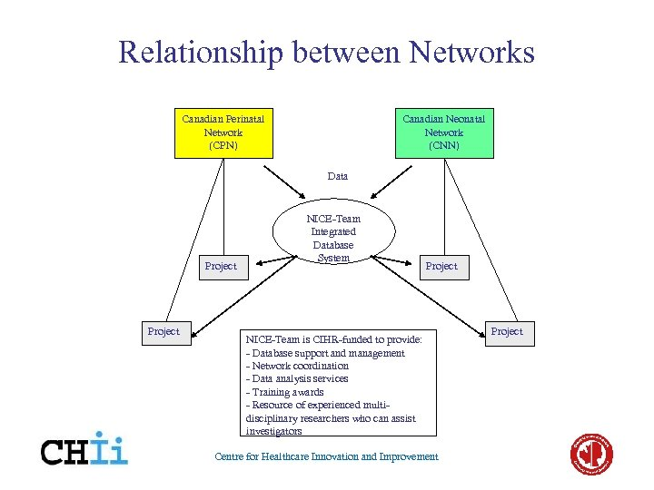 Relationship between Networks Canadian Perinatal Network (CPN) Canadian Neonatal Network (CNN) Data Project NICE-Team