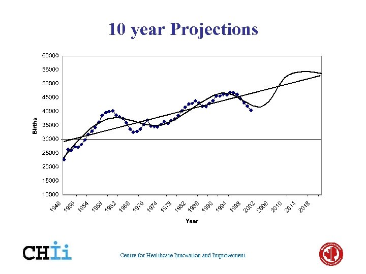 10 year Projections Centre for Healthcare Innovation and Improvement
