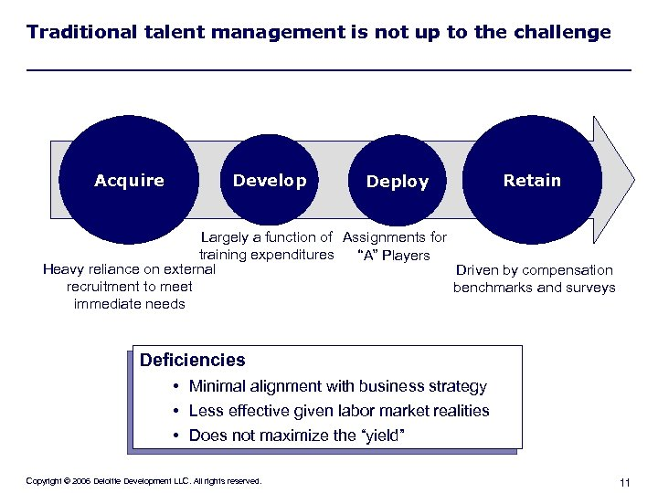 Traditional talent management is not up to the challenge Acquire Develop Deploy Retain Largely