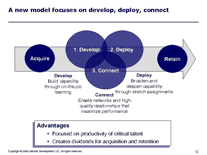 A new model focuses on develop, deploy, connect 1. Develop 2. Deploy Acquire Retain